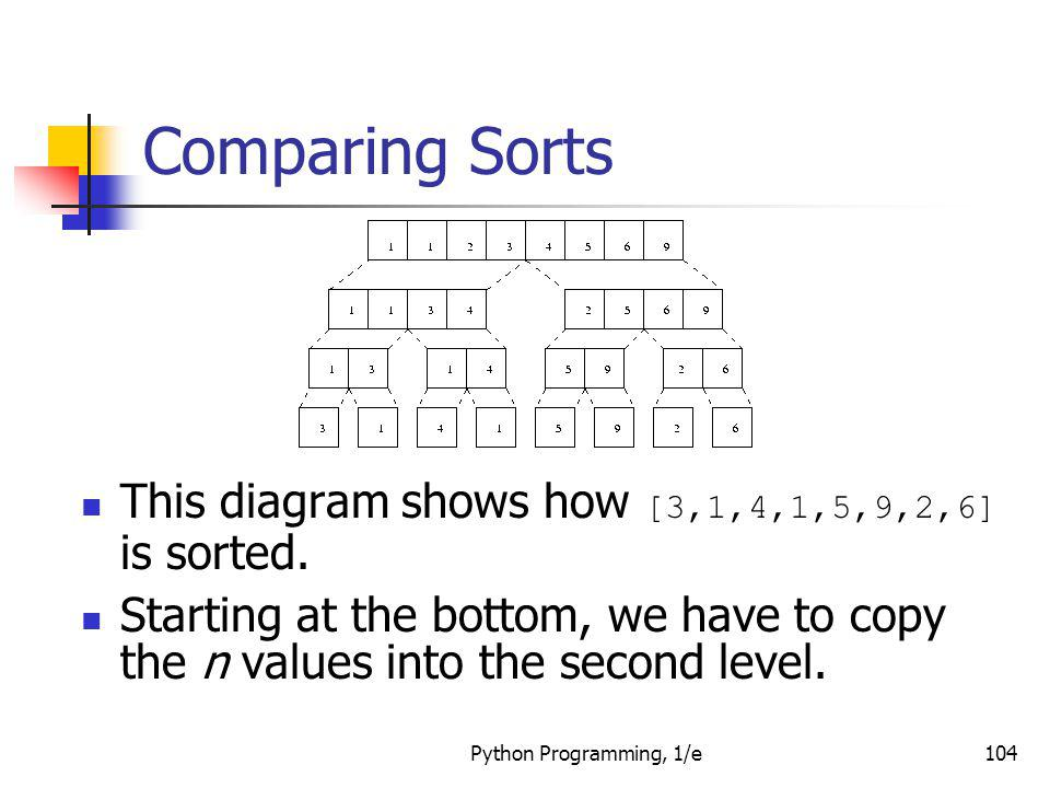 Comparing Sorts This diagram shows how [3,1,4,1,5,9,2,6] is sorted.